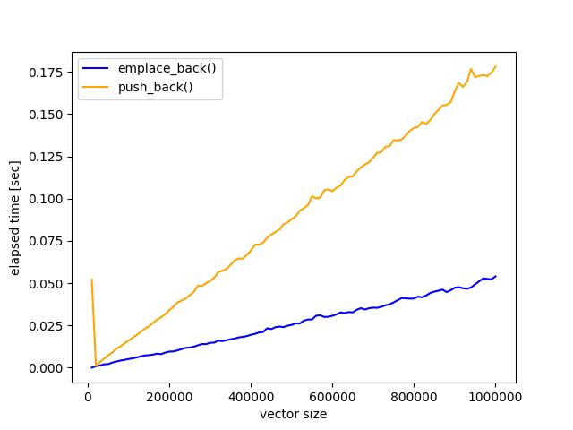 C++_vector_速度実験