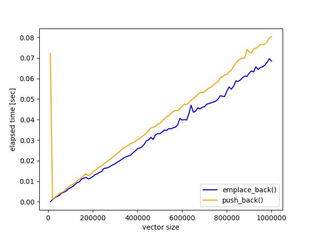 c++_vector_string